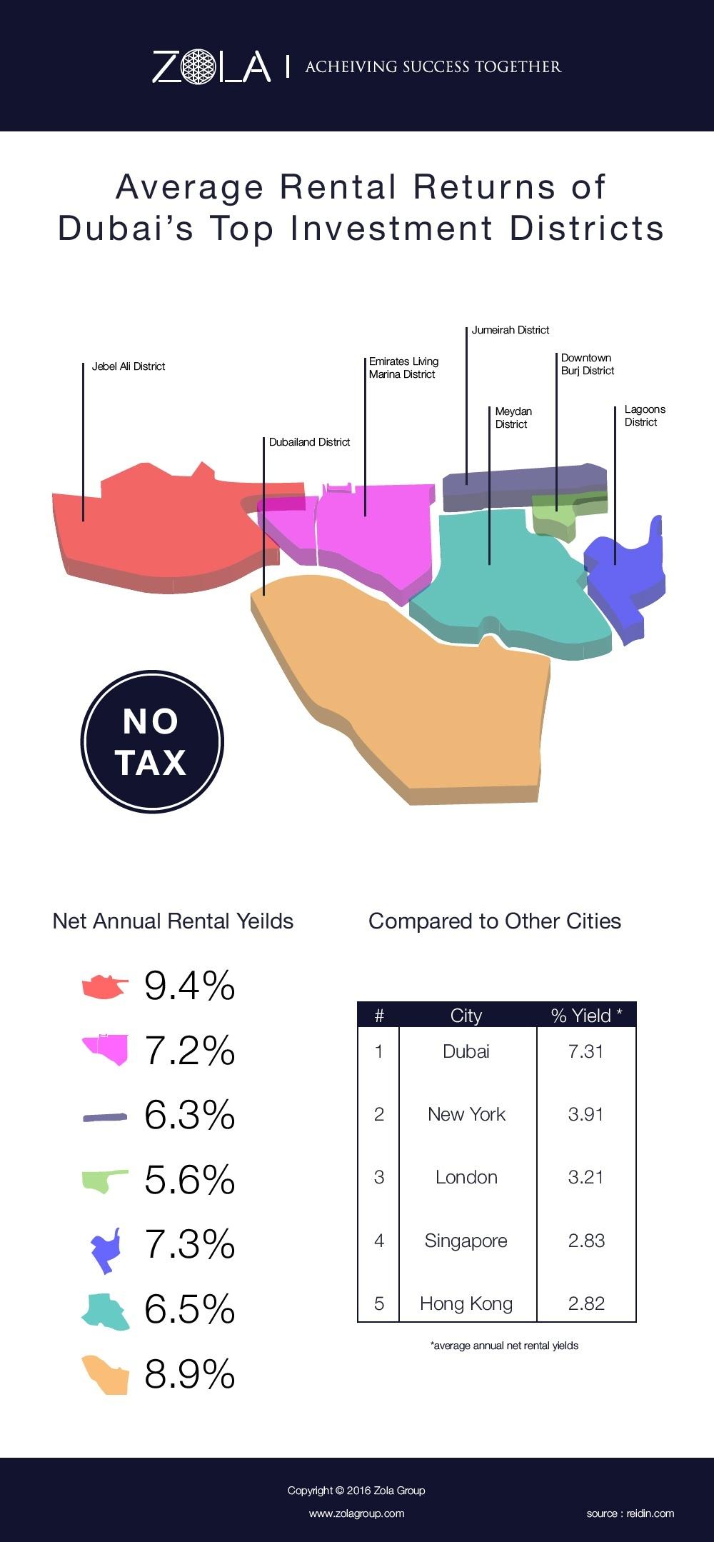 average rental yields in dubai